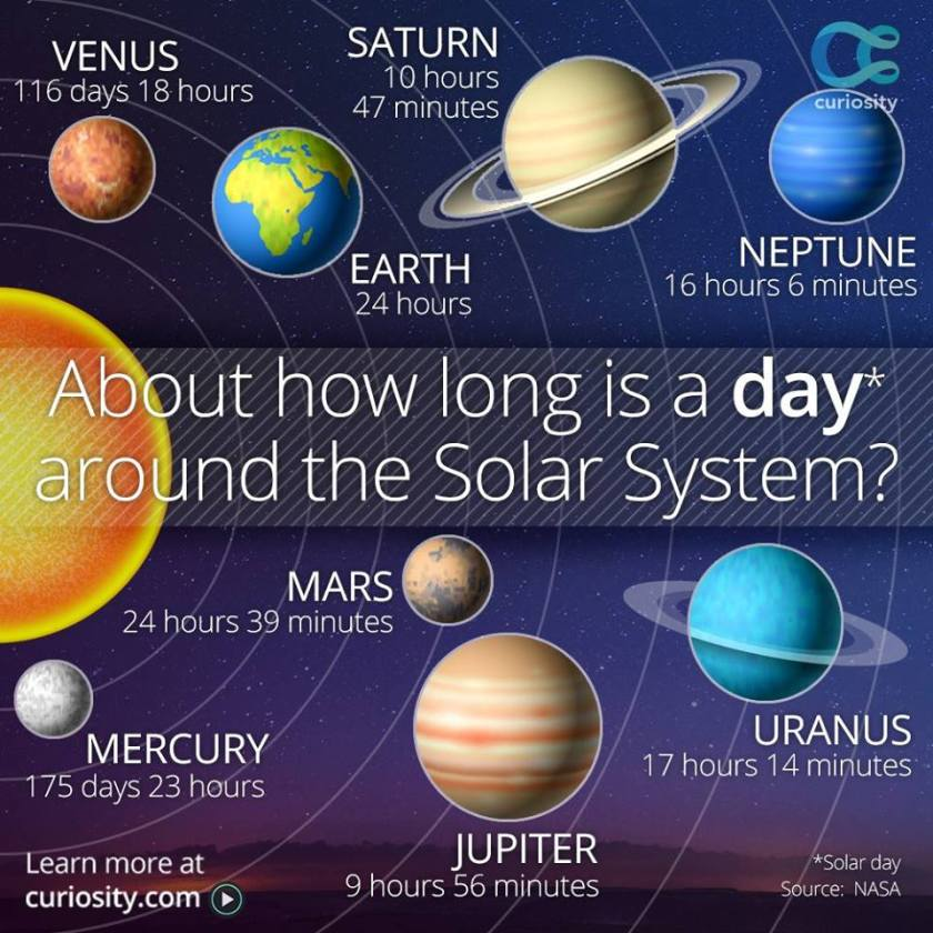 Length of a day on our solar system's planets