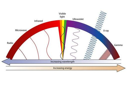 the_electromagnetic_spectrum